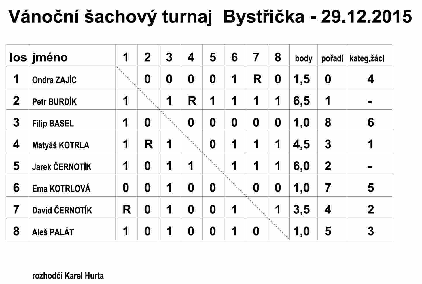 Tradiční šachový turnaj 2015 - výsledky